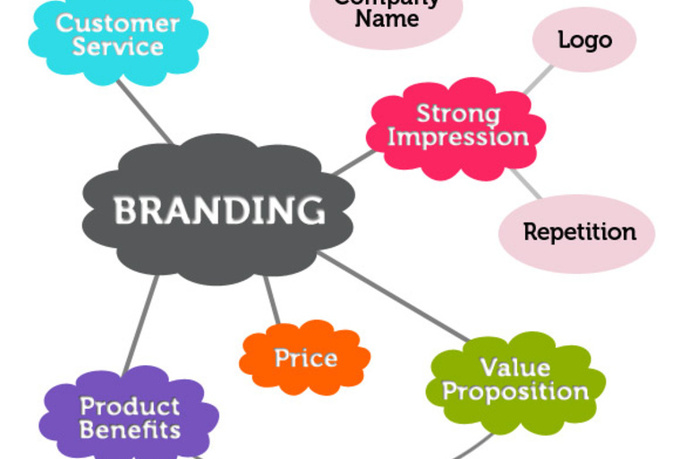 brand image and other factors in The importance of brand and corporate image in the dairy industry  commercial  marks, and other intangible factors such as knowledge and.