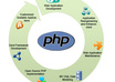make php website