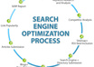 provide you complete SEO analysis and recommendation report of your website small1