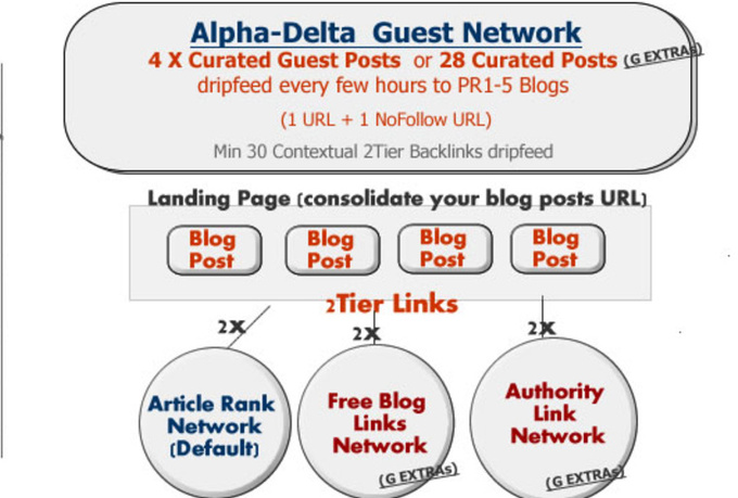 submit 4 Curation Guest Posts to DELTA Network with Domains from PR1 to PR5